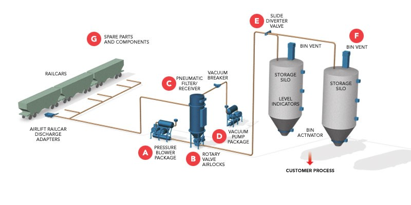"HOW TO DEAL WITH BLOW-BY-AIR: PNEUMATIC CONVEYING – ""YOU'RE FULL OF HOT AIR!"""