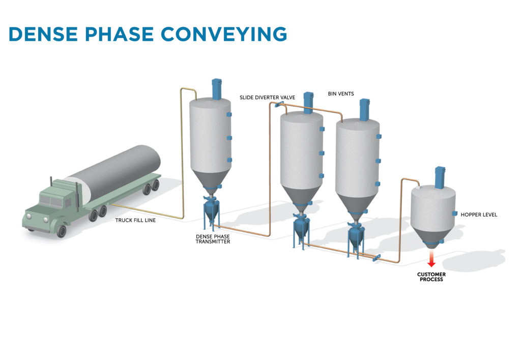 Pneumatic Dense Phase Conveying System